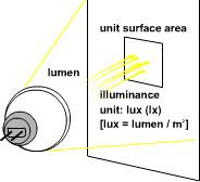 Basic Lighting Knowledge